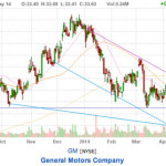 should you buy gm stock? price chart of GM