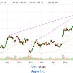 day trading strategy idea apple chart