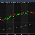 bdx stock chart follow the trend