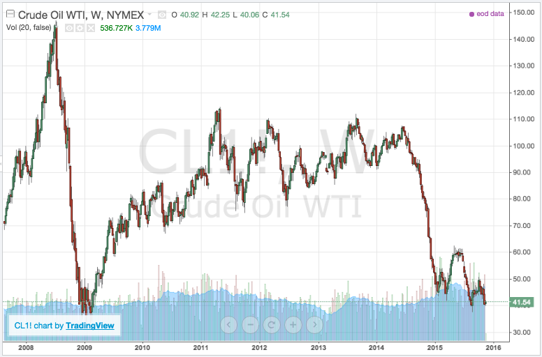 oil weekly chart