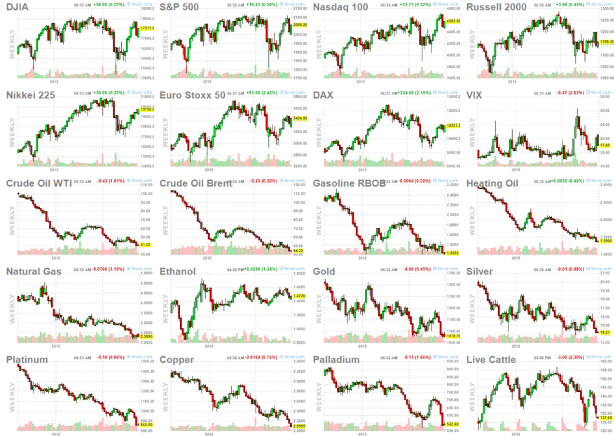 range of futures markets