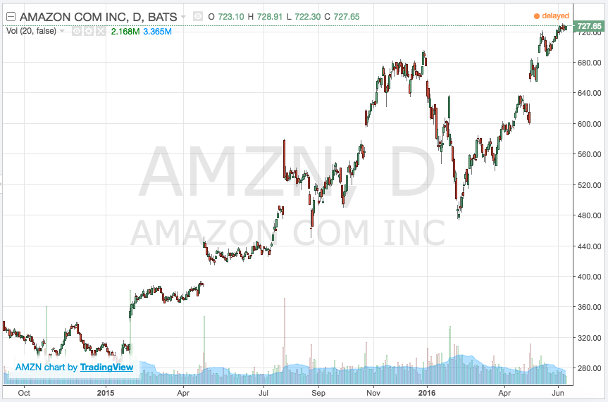 Amazon chart overnight moves