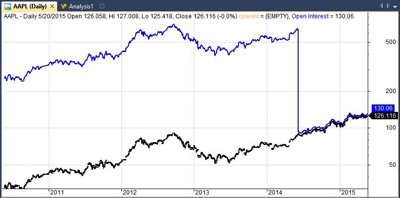 apple stock split stock chart