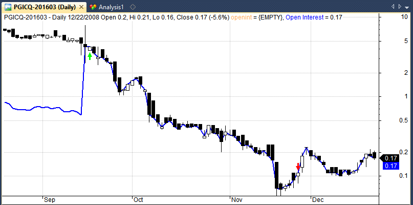 pgci stock chart reverse split