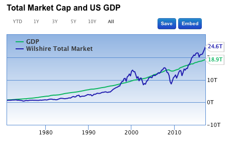 total market cap over gdp