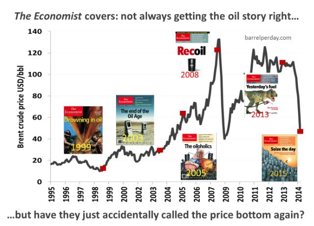 Economist covers on oil