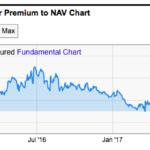 Historical premium of GBTC over bitcoin NAV via YCharts