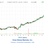 CBOE stock price chart