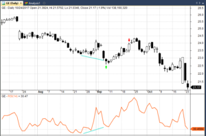 RSI trade divergence example