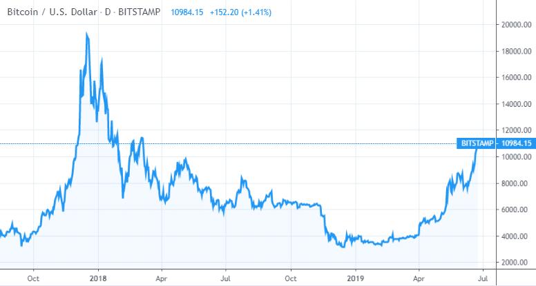 Bitcoin chart from tradingview