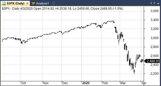 S&P 500 stock chart
