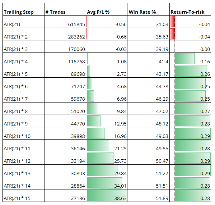 chandelier exit trailing stop results